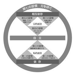 デジタコ&物流情報システム開発のフルバック@七つの習慣